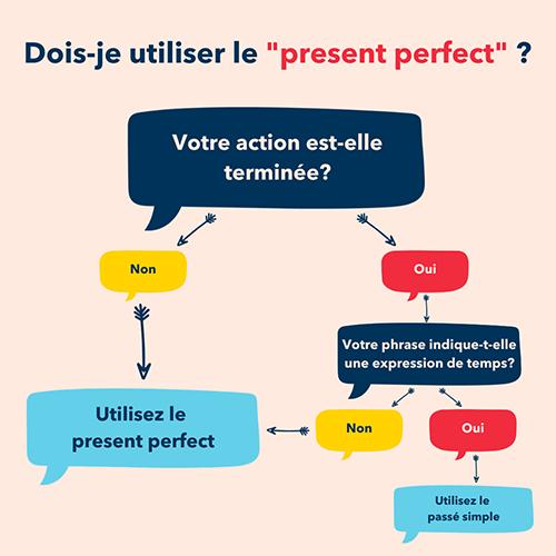 Le Present Perfect En Anglais